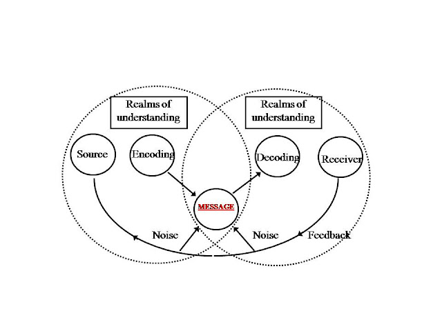 Smurphy: Linear model of communication