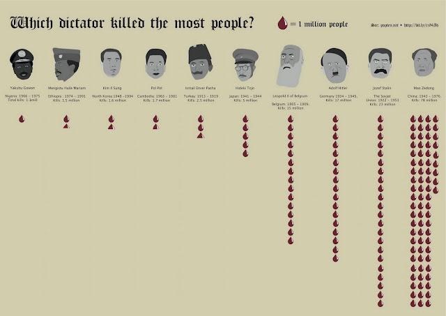 Infografía: ¿Qué dictador ha matado más víctimas?