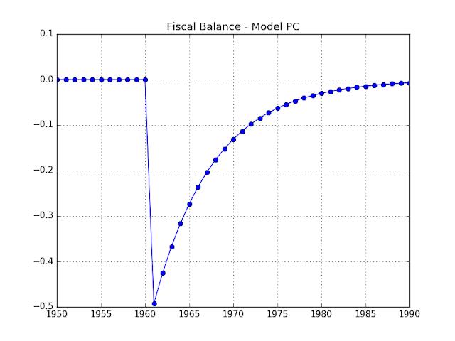 Chart: Fiscal Balance