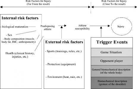 Risk factors for subacromial impingement