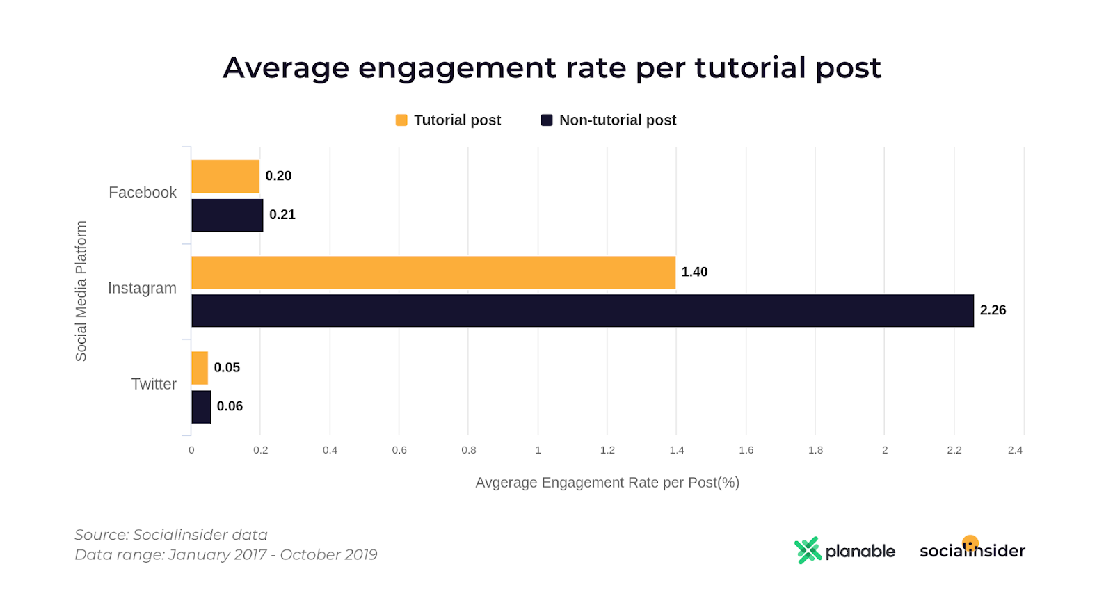 average engagement rate tutorial post
