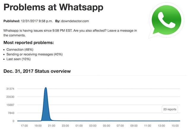 whatsapp-75-billion-messages-sent-new-year-2018