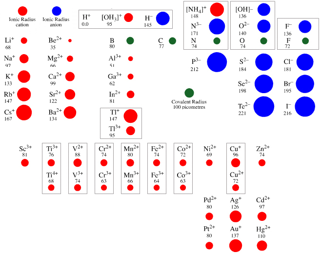 Periodic table electronegativity noble gases ionic radius - Periodic table with radius size ...