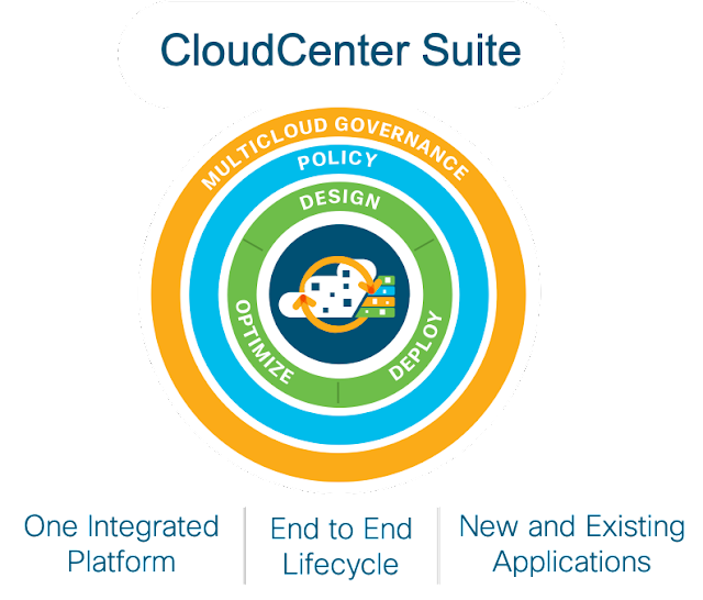 Cisco Cloud Center, Cisco Tutorial and Materials, Cisco Learning, Cisco Certifications