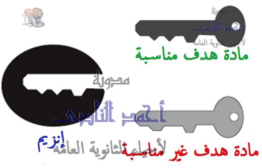 الإنزيمات – آلية عمل الإنزيم -  أحياء الثانوية العامة – مدونة  أحمد النادى