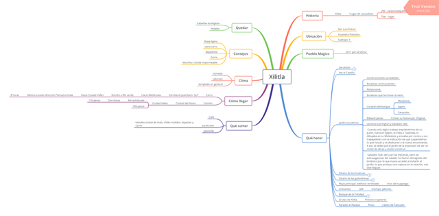 ejemplo mapa mental