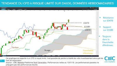 Investir sur la bourse allemande avec l'analyse technique #DAX30 [14/01/18]