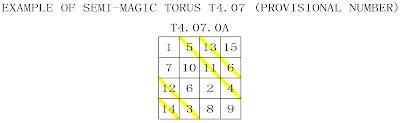 ordre 4 tore semi-magique type 7
