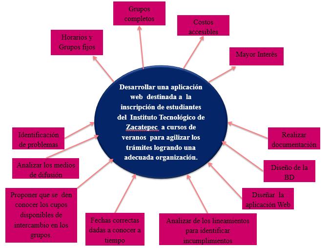 Taller De Investigacion I 2013