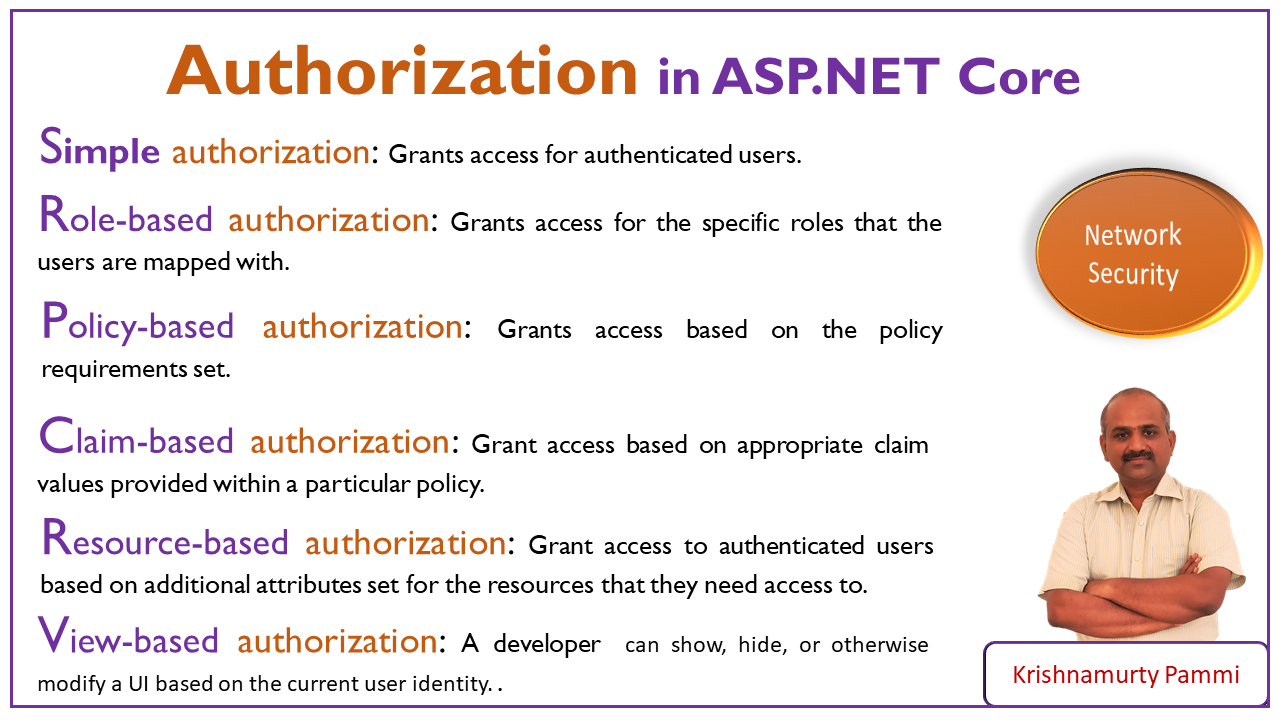 Technology: Network Security: Authorization