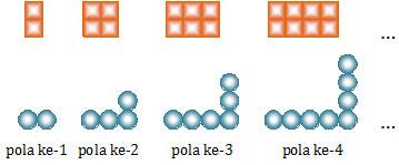 Pola Bilangan Genap dalam Matematika