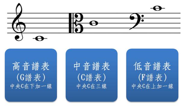 高音谱表 中音谱表 低音谱表