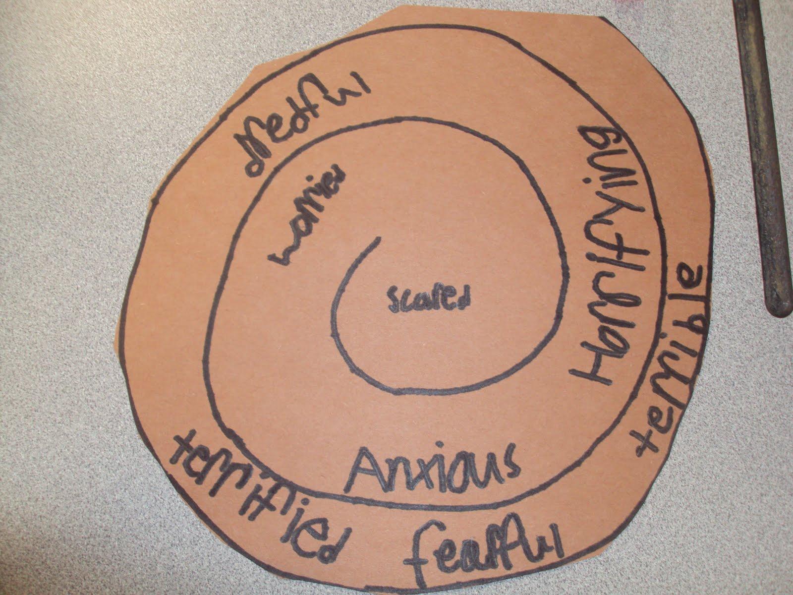 Learning Journey: Synonym Rolls
