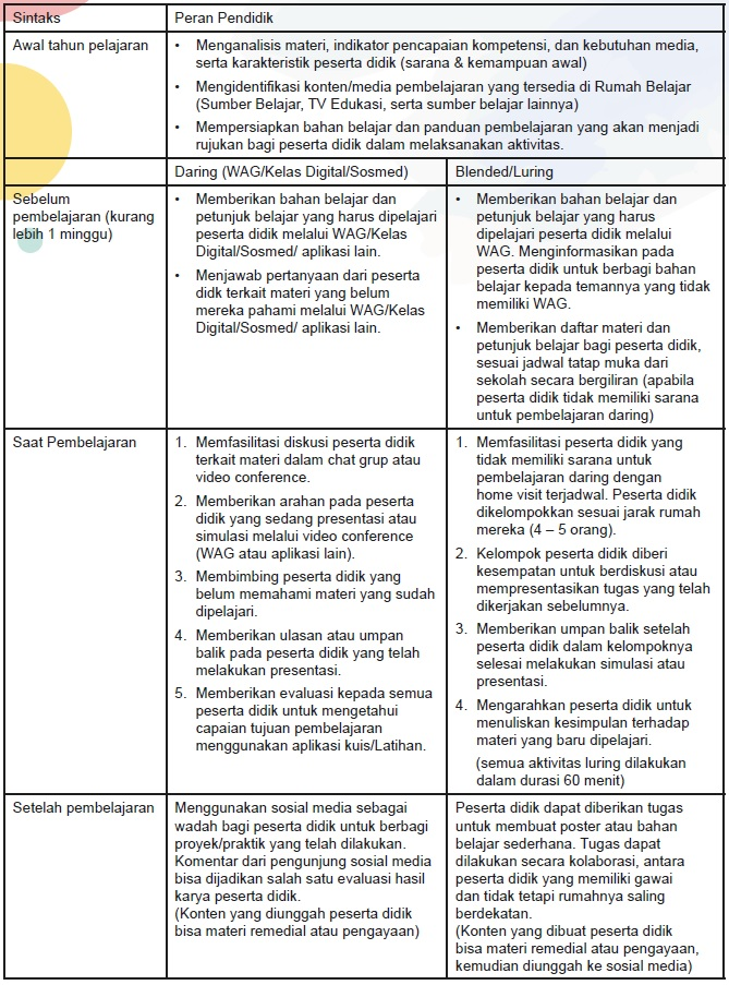 Langkah-langkah Pendidik saat BDR dengan Model Flipped Classroom