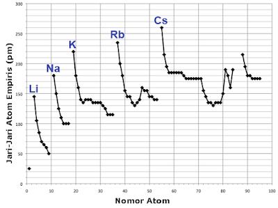 Grafik nomor atom terhadap jari-jari atom