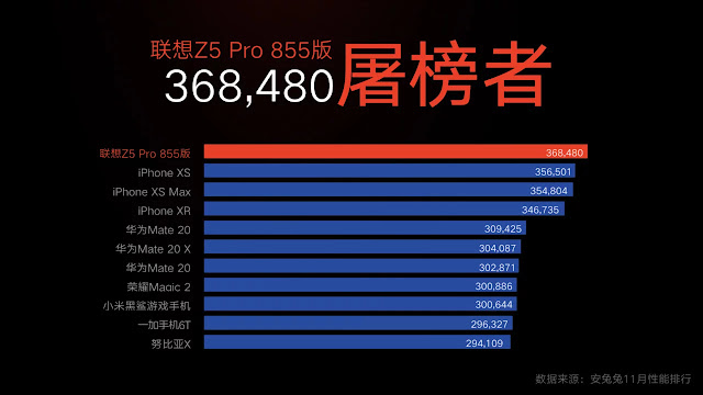 Lenovo Z5 Pro GT dengan Snapdragon 855 dan RAM 12 GB