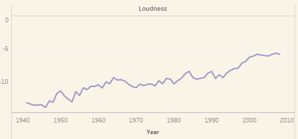 loudness billboard chart music 1940 2010