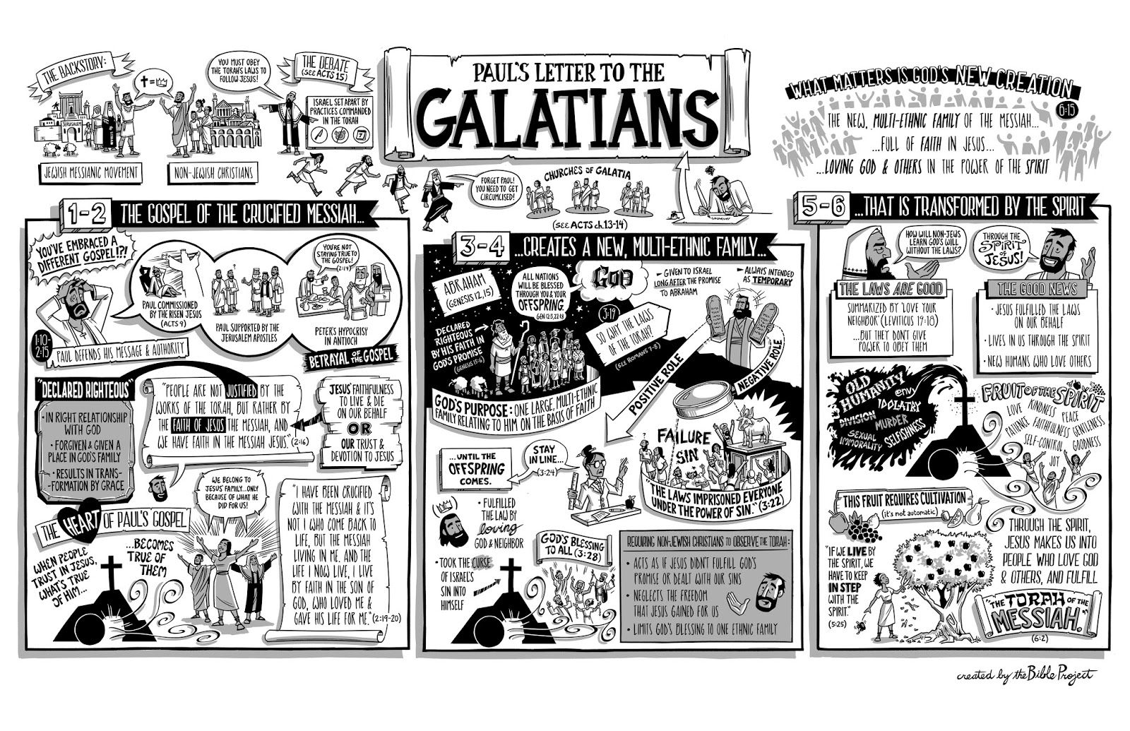 an overview of the book of galatians In the book of galatians, believers learn that the gospel of jesus, not the laws of torah, justifies them, adds them to a multi-ethnic family, and equips them by the spirit to love god and others.