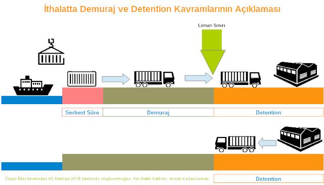 ithalat demuraj ve detention grafik ile açıklama