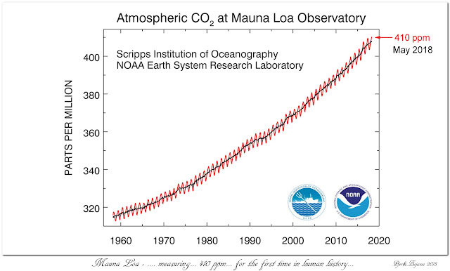 Mauna Loa: ... measuring... 410 ppm... for the first time in human history...