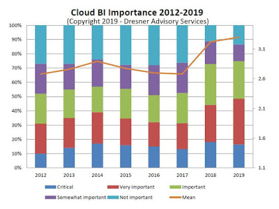 The State Of Cloud Business Intelligence 2019