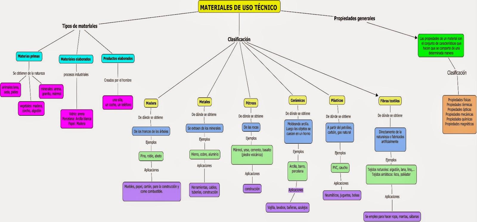 MATERIALES DE USO TECNICO: MAPA CONCEPTUAL
