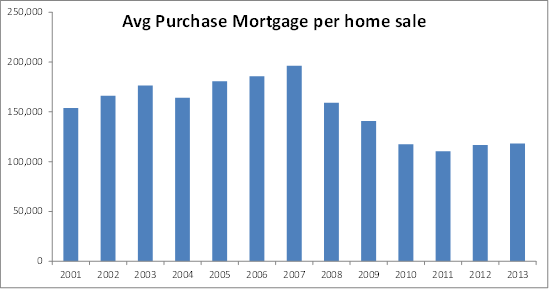 mortgage volume per home sales