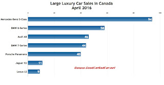 Canada large luxury car sales chart April 2016