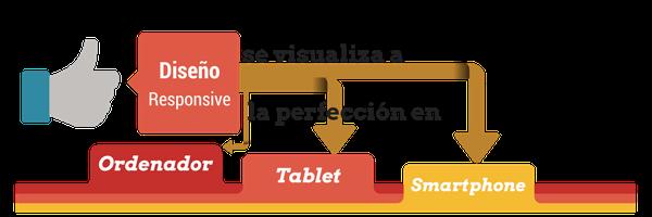 infografía sobre diseño responsive