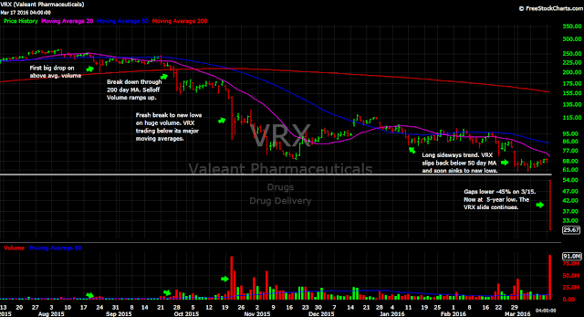 Valeant VRX stock chart decline crash