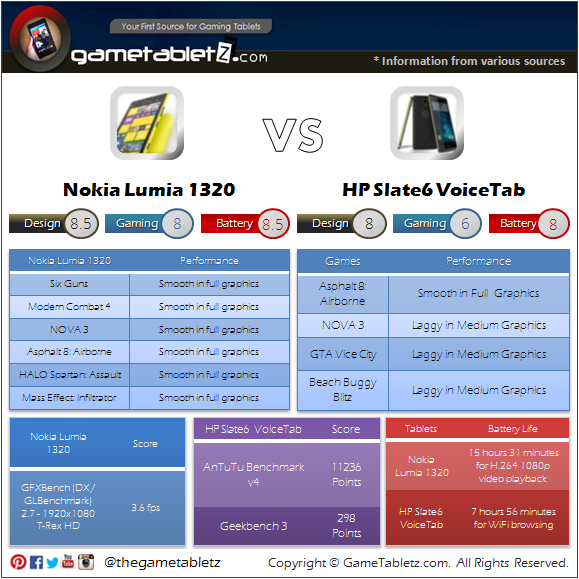 Nokia Lumia 1320 vs HP Slate6 VoiceTab benchmarks and gaming performance