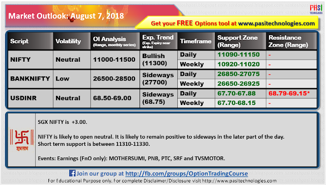 Indian Market Outlook: August 07, 2018