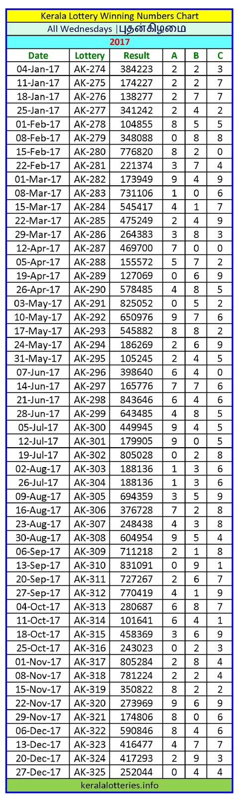 Kerala Lottery Winning Number Chart Wednesday -2017