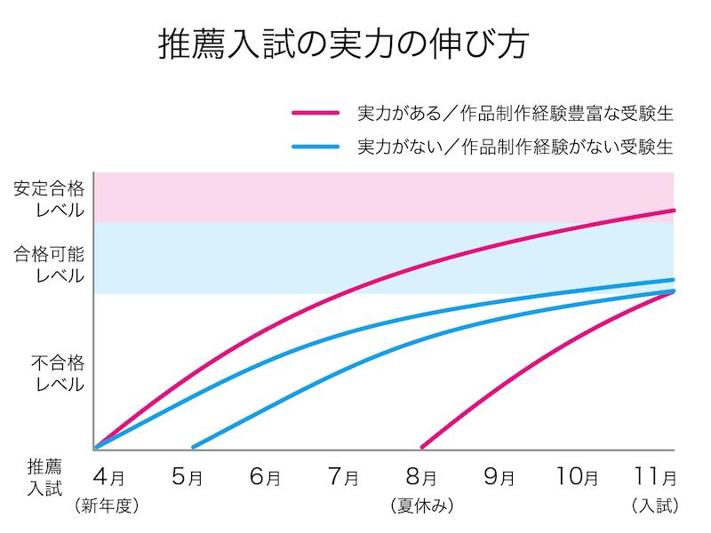 武蔵野美術大学・多摩美術大学推薦入試受験のための実力の伸び方グラフ。実力がある/作品制作経験豊富な受験生でも、夏休み中には対策を始めることがオススメ。実力がない/作品制作経験がない受験生は、遅くとも5月には受験対策を始めましょう。