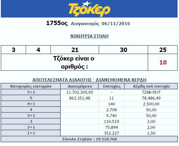 Τζόκερ, νέο τζάκποτ... Τουλάχιστον 13.500.000 ευρώ στην επόμενη κλήρωση