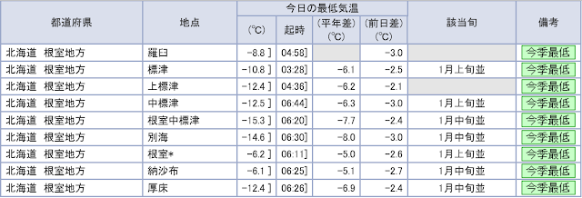 http://www.data.jma.go.jp/obd/stats/data/mdrr/tem_rct/alltable/mntemsad00.html#a18
