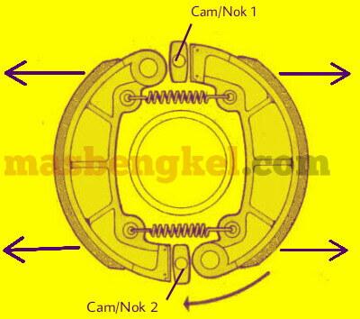 prinsip dan cara kerja sistem rem tromol sepeda motor