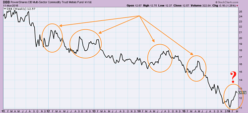 Industrial Metals: Bull Market or Dead Cat Bounce?