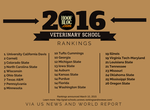US veterinary colleges ranked 2016