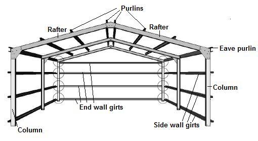 Shed garage information you should know: The portal frame