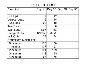 The P90X Fitness Test to Measure The Body Mass