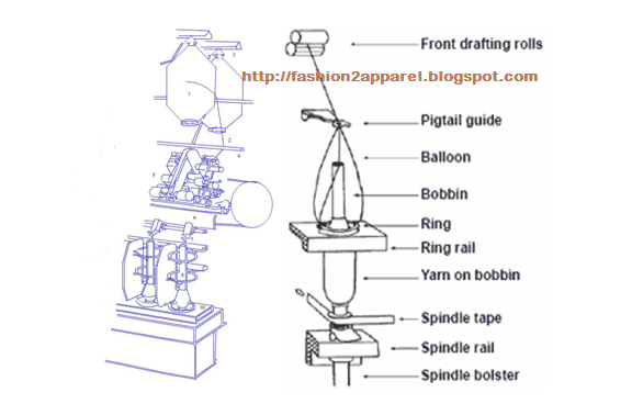 Different parts of ring spinning frame