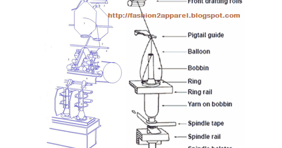 Ring spinning machine different parts of ring frame machine ring spinning machine different parts of ring frame machine fashion2apparel ccuart Images