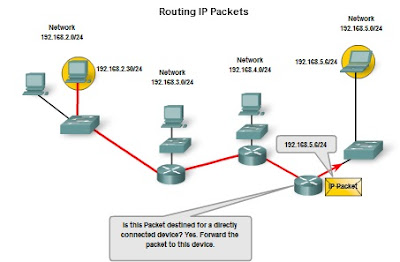 Pengertian dan Struktur Pengalamatan Jaringan IPv4 (IP versi 4) 9_