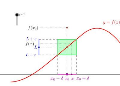 http://calvino.polito.it/~lancelotti/didattica/analisi1_new/approfondimenti/definizione_limite.html
