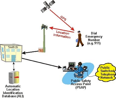 Electronics Gurukulam How Gps Works