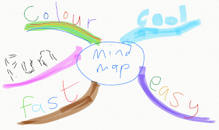 The More Colour, The More Drawing, The Better MindMaps Help Me Remember Anything And Make Sense Of Everything