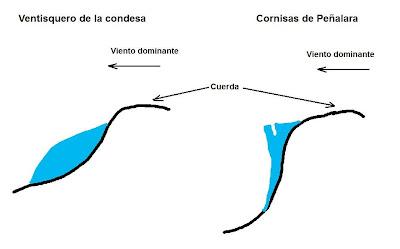 Ventisquero de la Condesa y cornisas de Peñalara