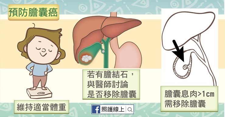 預防膽囊癌
