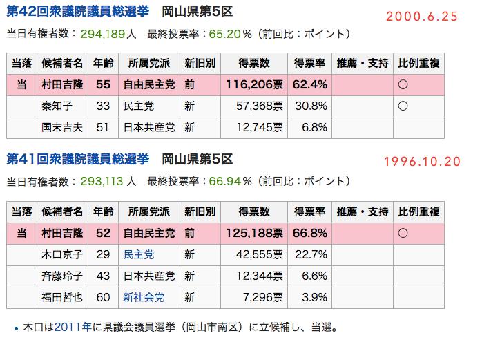 岡山県第5区を調べるブログ: 岡...